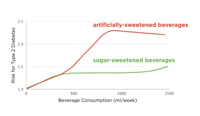 人工甘味料の問題